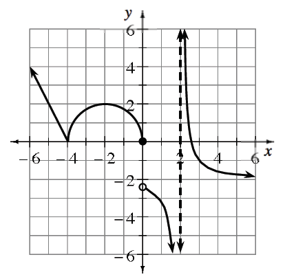 Dashed vertical line at x = 2;  ray starting at (negative 4, comma 0), extending left & up; semicircle, diameter endpoints at (negative 4, comma 0), & the origin, &, decreasing curve starting at open point (0, comma negative 2.5), opening down, continuing to negative infinity left of vertical line, & decreasing curve, coming from infinity right of vertical line, passing through the point (3, comma negative 1), extending to the right above, y = negative 2.