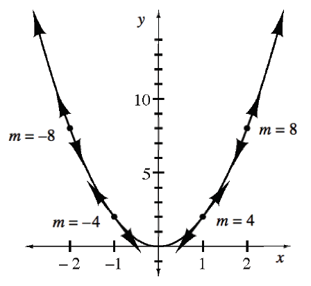 Upward parabola, vertex at the origin, with 4 highlighted points, each with line tangent to the curve at the point, & labeled as follows: at x = negative 2, label is m = negative 8, at x = negative 1, label is, m = negative 4, at x = 1, label is m = 4, at x = 2, label is m = 8.