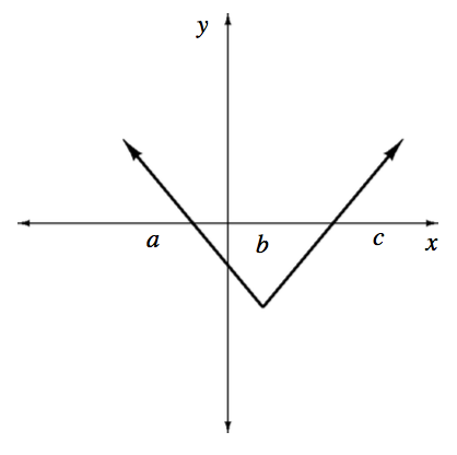 Upward V shaped graph, vertex in fourth quadrant, intersecting the x axis twice, dividing the axis into 3 sections, sections labeled as follows: left of the V, a, inside the V, b, & right of the V, c.