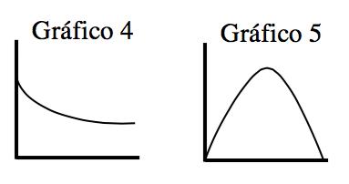 Gráfico 4: Curva decreciente que se abre hacia arriba. Gráfico 5: Parábola que se abre hacia abajo, con punto en el origen.