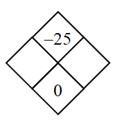Diamond Problem. Left blank,  Right blank, Top negative 25, Bottom 0