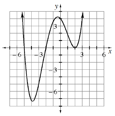 Continuous, curved graph, decreasing from top left, turning at the following approximate points: valley at (negative 4, comma negative 7), summit at (negative 0.5, comma 4), valley at exact point (2, comma 0), then rising, up & right, with x intercepts at negative 5, negative 3, & 2, & y intercept at 4.