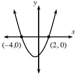 Sketch A is an upward parabola with x intercepts at (negative 4, comma 0) and (2, comma 0). The vertex is in the third quadrant.