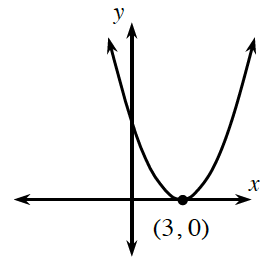 Sketch B is an upward parabola with the vertex at (3, comma 0) and points at (4, comma 32), and (0, comma 0).