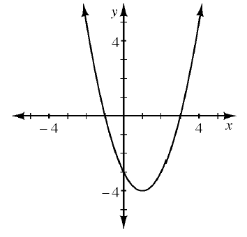 An upward parabola with a vertex at (1, comma negative 4) going through the points (negative 1, comma 0), (0, comma negative 3) (3, comma 0).
