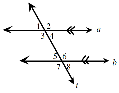 Figure 1: 2 horizontal parallel lines, a, and, b, are crossed by transversal line, t, with angles labeled as follows:  Intersection of a, and t: exterior left, 1, exterior right, 2, interior right, 3, and interior left, b. Intersection of b, and t, interior left, 5, interior right, 6, exterior right, 8, and interior left, 7.