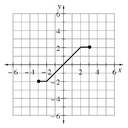 Piecewise graph, 3 sections, Connected as follows: starts at closed point (negative 3, comma negative 2), goes horizontal to the point (negative 2, comma negative 2), increases to the point (2, comma 2), & horizontal to the closed ending point, (3, comma 2).