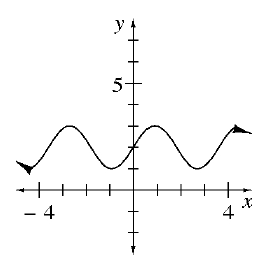 This is a curve graph that looks like a wave oscillating between Y = 1 and Y = 4.