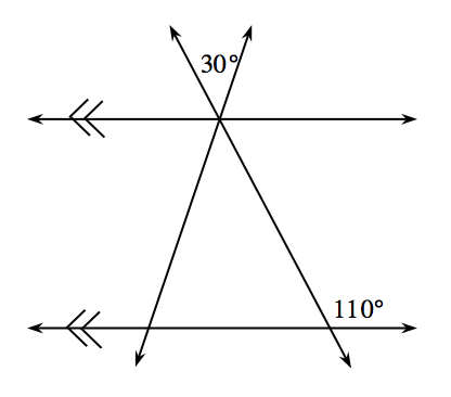2 horizontal parallel lines, crosses by 2 transversals, 1 increasing, 1 decreasing, the transversals intersect with the top parallel line. Top intersection, angle between the 2 transversals, labeled 30 degrees. Bottom right intersection, interior right angle, labeled 110 degrees.