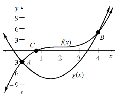 Upward parabola, labeled, g, of, x, vertex in fourth quadrant, passing through the point (0, comma negative 3), labeled, a, & crossing the x axis on the right, between 3 & 4. Increasing cubic, labeled, f, of, x, also passes through the point (0, comma negative 3), has x intercept, labeled, c,  between 0 & 1, then intersects the parabola, point labeled, b.