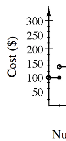 Portion of step graph with, y axis labeled as Cost in dollars scaled in twenty-fives from 0 to 300. The first step is from open circle at (0, comma 98) to closed circle at (3, comma 136). A portion of the second step starts open circle at (3, comma 136).