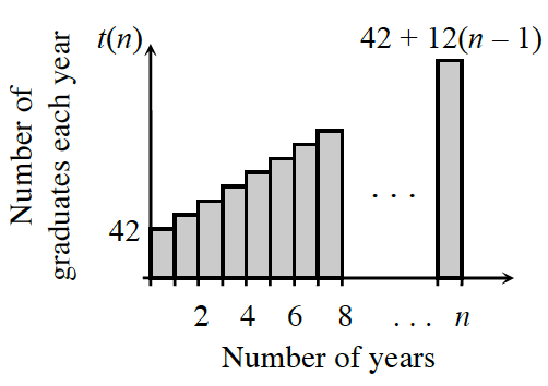 First quadrant graph, x axis labeled, number of years, y axis labeled, number of graduates each year, with multiple shaded bars, increasing at a constant rate, height of first bar, labeled, 42, height of last bar, 42 + 12 times quantity, n, minus 1.