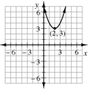 Upward parabola, vertex at (2, comma 3), passing through the point, (0, comma 7) & (4, comma 7).