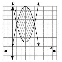 Upward parabola, vertex at (3, comma 2), intersects down parabola, vertex at (3, comma 10), at the points (1, comma 6) & (5, comma 6), region between parabolas shaded.