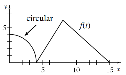 First quadrant continuous piecewise, labeled f of t, left curve, decreasing concave down curve, labeled circular, starting @ (0, comma 4), ending @ (4, comma 0), center segment from (4, comma 0), to (8, comma 6), right segment from (8, comma 6) to (15, comma 0).