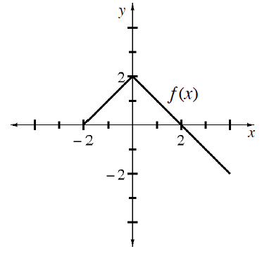 Continuous linear piecewise, labeled f of x, starting at the point (negative 2, comma 0), turning at (0, comma 2), passing through (2, comma 0), ending @ (4, comma negative 2).