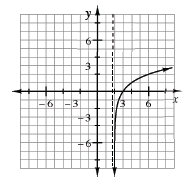 Increasing curve, opening downward, in first & fourth quadrants, x, = 2, is vertical asymptote: as x's get closer to 2, from the positive, y's get very negative. Curve passes through the point (3, comma 0), and continues to increase slowly.