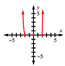 Almost vertical upward arrows, one starting at negative 2, another starting at 2, & a point at the origin.