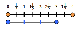A line segment is added below the number line, divided in thirds. The sections are aligned with the numbers 0, 1, 2, and 3.