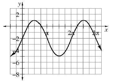 Periodic curve, x axis scaled from 0 to 2 pi, with 3 visible turning points at (1 half pi, comma 1), & (3 halves pi, comma negative 5), & (5 halves pi, comma 1).
