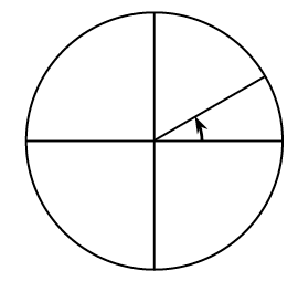 A circle with a Central Angle, from the positive, x axis, to a point in first quadrant, about a third of the way between 0 and positive y axis, with curved arrow pointing counter clockwise.