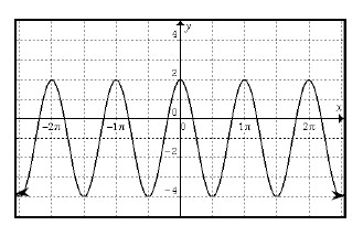 Periodic curve, x axis scaled from negative 2 pi to 2 pi, 9 visible turning points, first at (negative 2 pi, comma 2), second at (negative 3 halves pi, comma negative 4), y intercept at (0, comma 2).