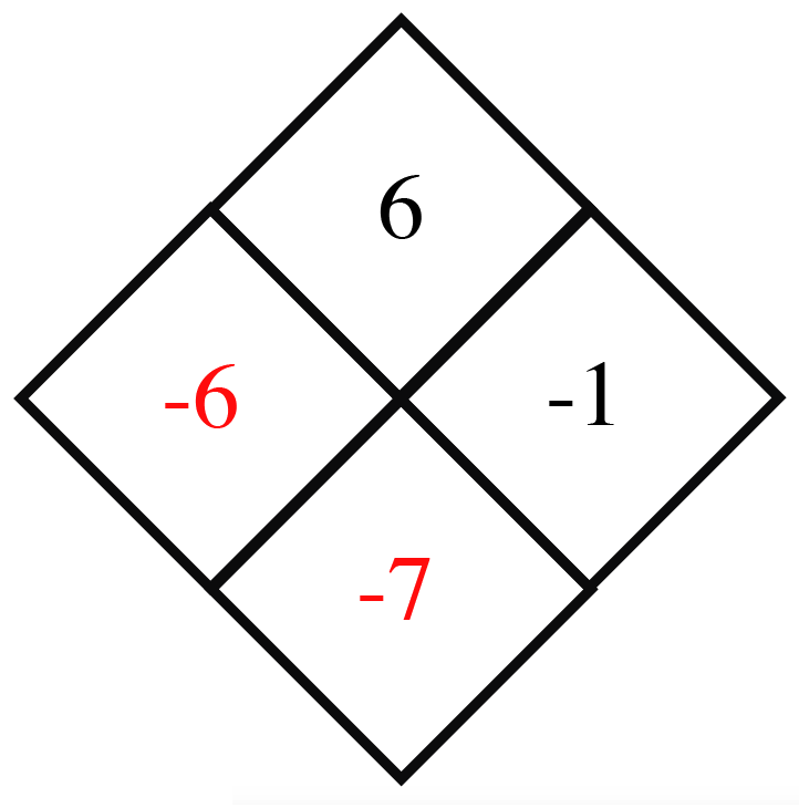 Diamond Problem. Left negative 6, Right negative 1,  Top 6,  Bottom negative 7