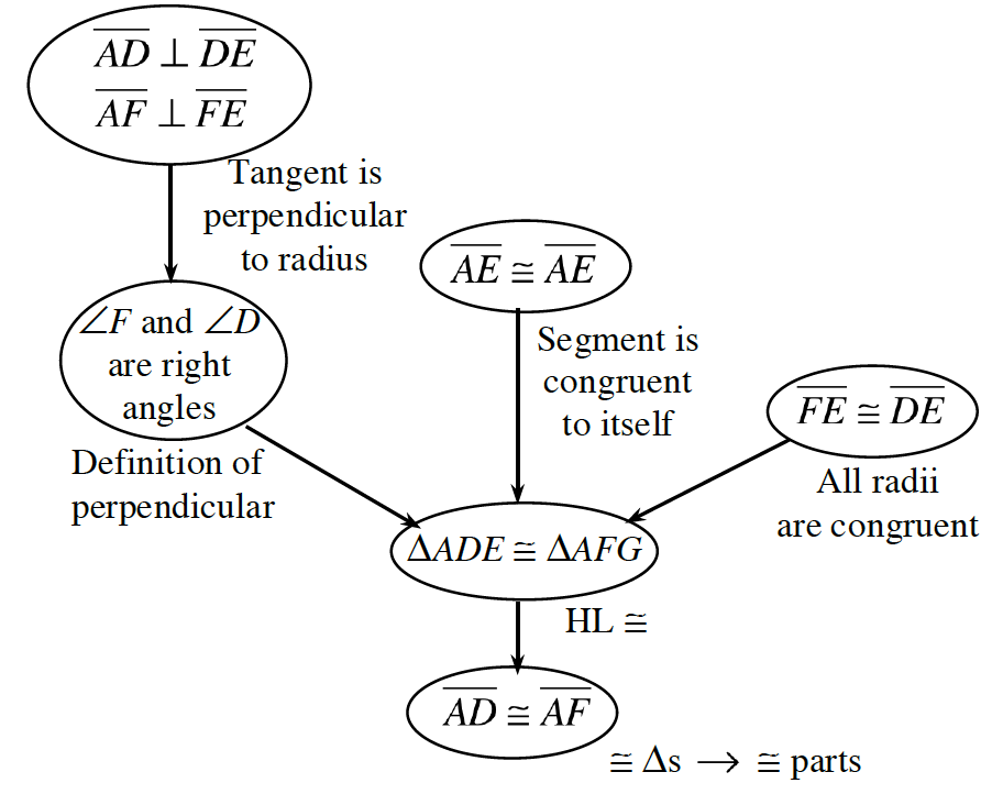 Flow chart, 6 ovals: 1 flows to 2, 2, 3, & 4, flow to 5, which flows to 6. Labels: #1: AD, perpendicular to, DE, AF, perpendicular to, FE, Tangent is perpendicular to radius. #2: Angles, F, & D, are right angles, definition of perpendicular. #3: AE, = to, AE, segment is congruent to itself. #4: FE, = to, DE, all radii are congruent. #5: Triangle, ADE, congruent to triangle, AFG, by H,L, congruency #6: Segment, AD, congruent to segment, AF, congruent triangles give congruent parts.