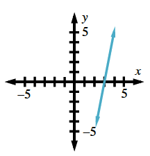 Line going through (3, comma 0), with end arrows at approximately (2, comma negative 4), & (4, comma 4).