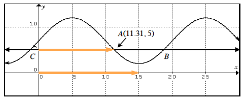 Added to graph, 2 horizontal rays, lower on x axis, from the origin to 15, upper on y = 5, from (0, comma 5) to point labeled A.