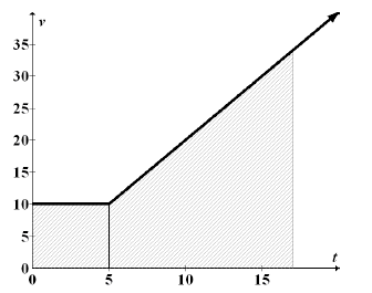 First quadrant, x axis labeled seconds, scaled in fives from 0 to 20, y axis labeled feet per second, scaled in fives from 0 to 35, continuous linear piecewise, starting at (0, comma 10), turning up at (5, comma 10), passing through (15, comma 30), vertical segment from (5, comma 10), to x axis, shaded region below graph.