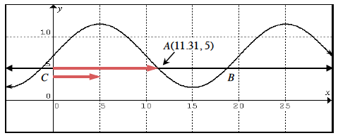 Added to graph, 2 horizontal rays, upper on y = 5, from (0, comma 5) to point A, lower just below y = 5, from x = 0 to x = 5.