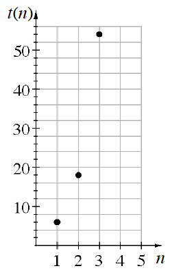 A first quadrant coordinate plane with, x axis, labeled as, N, scaled by integers from 0 to 5, and, y axis, labeled as, t of n, scaled by tens from 0 to 56. The discrete graph has the following 3 points: (1, comma 6), (2, comma 18), (3, comma 54).