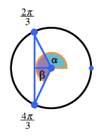 Circle with 3 evenly divided points, on far right, in second quadrant, labeled 2 thirds pi, & in third quadrant, labeled 4 thirds pi, segments to second & third points from center, creating triangle hypotenuses, between the 2 points, creating vertical legs, & between vertical & center, creating horizontal legs, central angle from positive x axis to radius in second quadrant labeled alpha, and between radii labeled beta.