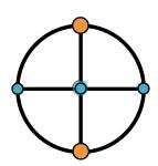 Circle, with horizontal & vertical diameters, endpoints on horizontal diameter & center point, each shaded blue, endpoints on vertical diameter, each shaded orange.