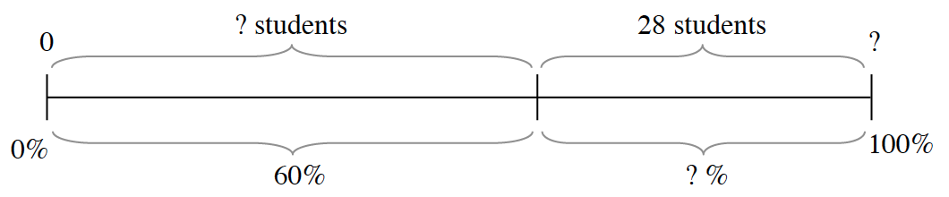 A line segment, labeled on the ends, top & bottom, left: 0 & 0%, right: question mark & 100%. Divided int 2 unequal sections, each bracketed and labeled as follows: Left: top, question mark students, bottom, 60%. Right: top, 28 students,  bottom question mark %.