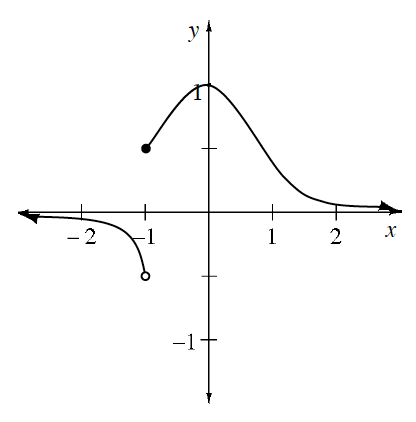 Piecewise, left curve, coming from left below x axis, opening down, ending at open point (negative 1, comma negative 1 half), right curve, starting at closed point (negative 1, comma 1 half, turning at the point (0, comma 1), changing from opening down to opening up at the point (1, comma 1 half, continuing to the right above the x axis