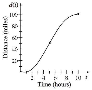 First quadrant, x axis labeled, time, hours, y axis labeled distance, miles, increasing curve starting at the origin, increasing more rapidly, changing from opening up to opening down at the point (5, comma 50), increasing more slowly, stopping at the point (10, comma 100).