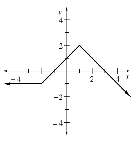 Continuous linear piecewise, left piece, coming from left, horizontal to the point (negative 2, comma negative 1), turning  up at the point (1, comma 2), turning down & passing through the point (3, comma 0), continuing right & down.