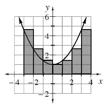 Upward parabola, vertex at (0, comma 1), & 7 vertical shaded bars, bottom edges on x axis, each with width of 1, starting at x = negative 3, with the top left vertex of each bar, on the parabola.