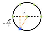 Labels added: horizontal leg, negative 1 half, vertical leg, negative 1 half times square root of 3.
