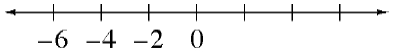 A number line with 7 marks, the first 4 are labeled as follows, from left to right: negative 6, negative 4, negative 2, 0.