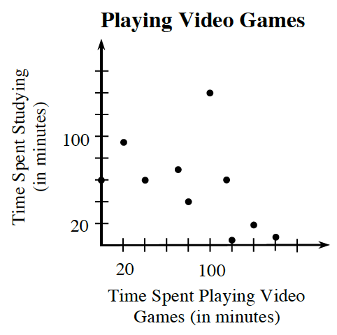 First quadrant scatterplot. X axis, labeled, Time Spent Playing Video Games in minutes. Y, axis, labeled, Time spent studying in minutes. The points are approximately: (20, comma 100), (40, comma 60), (55, comma 65), (80, comma 40), (100, comma 140), (120, comma 5), (120, comma 60), (140, comma 20), and (160, comma 10).