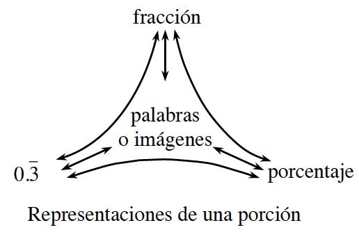 Diagrama de red de representaciones de una porción: arriba, fracción.  Izquierda, 0.3, periódico. Derecha, porcentaje. Centro, palabras o imágenes.