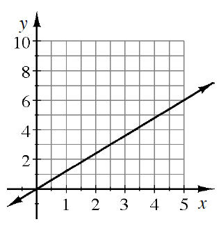An increasing line, passing through the origin, and the point (5, comma 6).