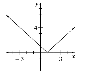 An upward absolute value graph with a vertex at the point (1, comma 0).