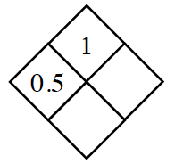 Diamond Problem. Left 0.5, Right blank, Top 1,  Bottom blank
