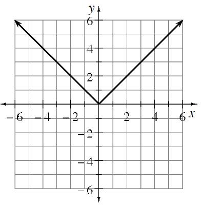 Upward V shaped graph, vertex at the origin, passing through the points (negative 6, comma 6), & (6, comma 6).