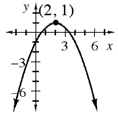 Downward parabola with vertex at (2, comma 1), passing through the points (0, comma negative 1).