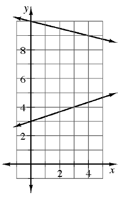 A first quadrant coordinate plane with 2 lines. The top decreasing line starts at (0, comma 10) and goes through the point (4, comma 9). The bottom increasing lines starts at (0, comma 3) and goes through the point (3, comma 4).